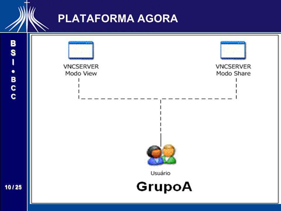 BSIBCC 10 / 25 PLATAFORMA AGORA Desktops CompartilhadosDesktops Compartilhados – –Para cada grupo que o usuário participa, são criados através do VNC,