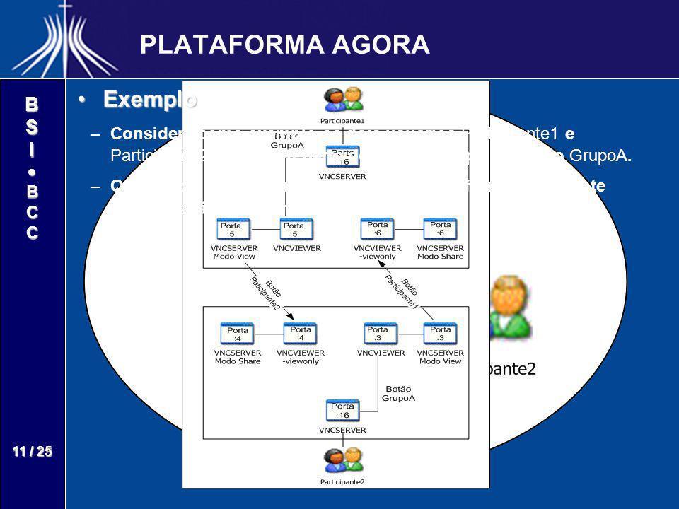 BSIBCC 11 / 25 PLATAFORMA AGORA ExemploExemplo – –Considere como exemplo os dois usuários Participante1 e Participante2 que fazem parte do mesmo grupo