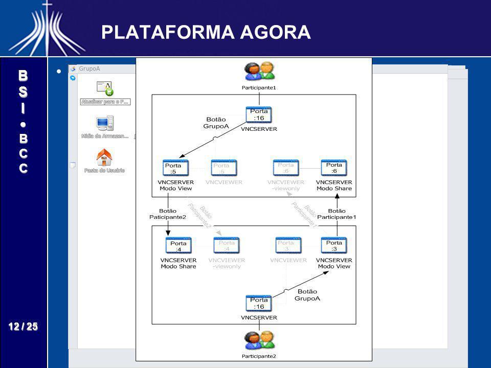 BSIBCC 12 / 25 PLATAFORMA AGORA Para o usuário a conexão dos desktops ocorre de forma transparente.