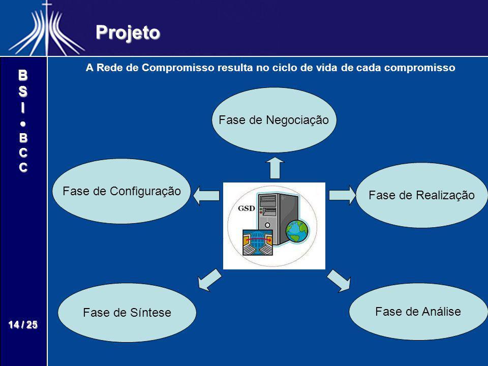 BSIBCC 14 / 25 Projeto A Rede de Compromisso resulta no ciclo de vida de cada compromisso Fase de Configuração Fase de Realização Fase de Negociação F