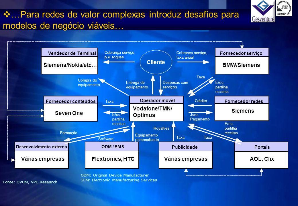Cliente Taxa E/ou partilha receitas Taxa Cobrança serviço, p.e. toques Formação, HTC Equipamento personalizado Software …Para redes de valor complexas