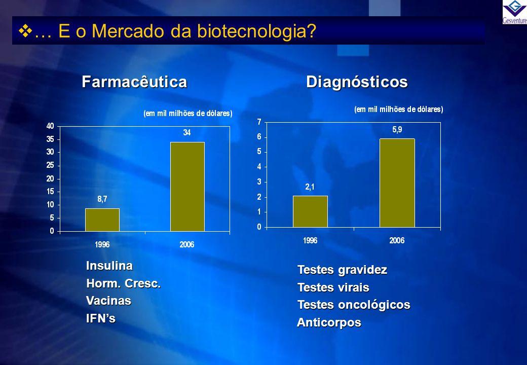 … E o Mercado da biotecnologia? FarmacêuticaDiagnósticos Insulina Horm. Cresc. VacinasIFNs Testes gravidez Testes virais Testes oncológicos Anticorpos