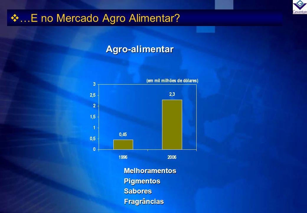 …E no Mercado Agro Alimentar? Agro-alimentar MelhoramentosPigmentosSaboresFragrâncias