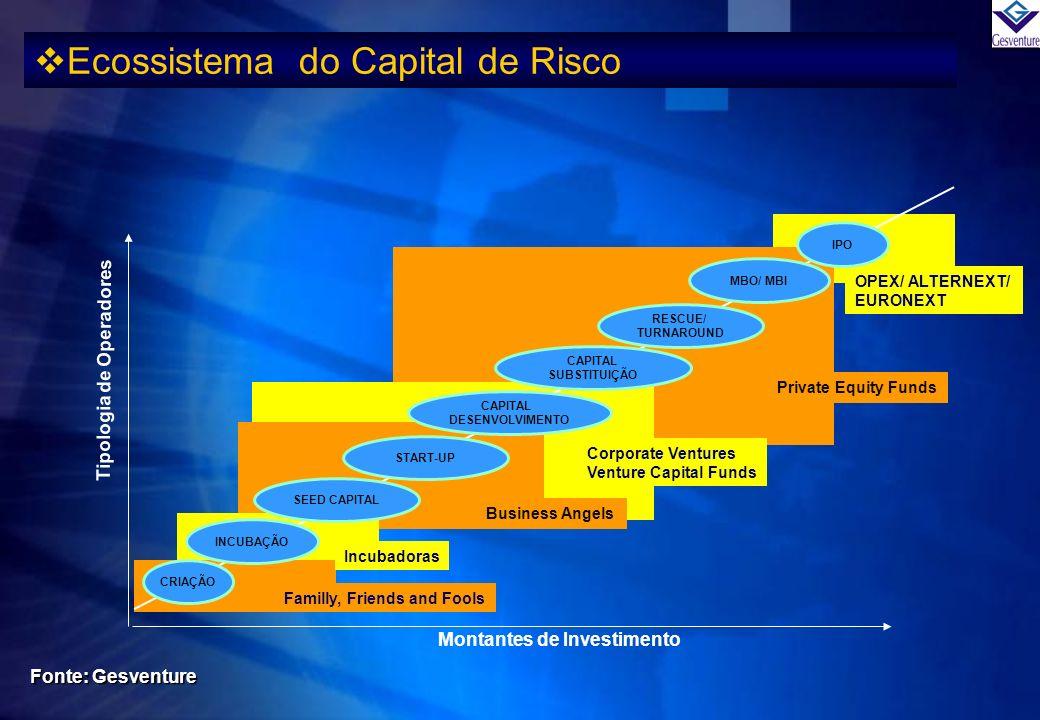 OPEX/ ALTERNEXT/ EURONEXT Private Equity Funds Ecossistema do Capital de Risco Fonte: Gesventure Montantes de Investimento Tipologia de Operadores CRI