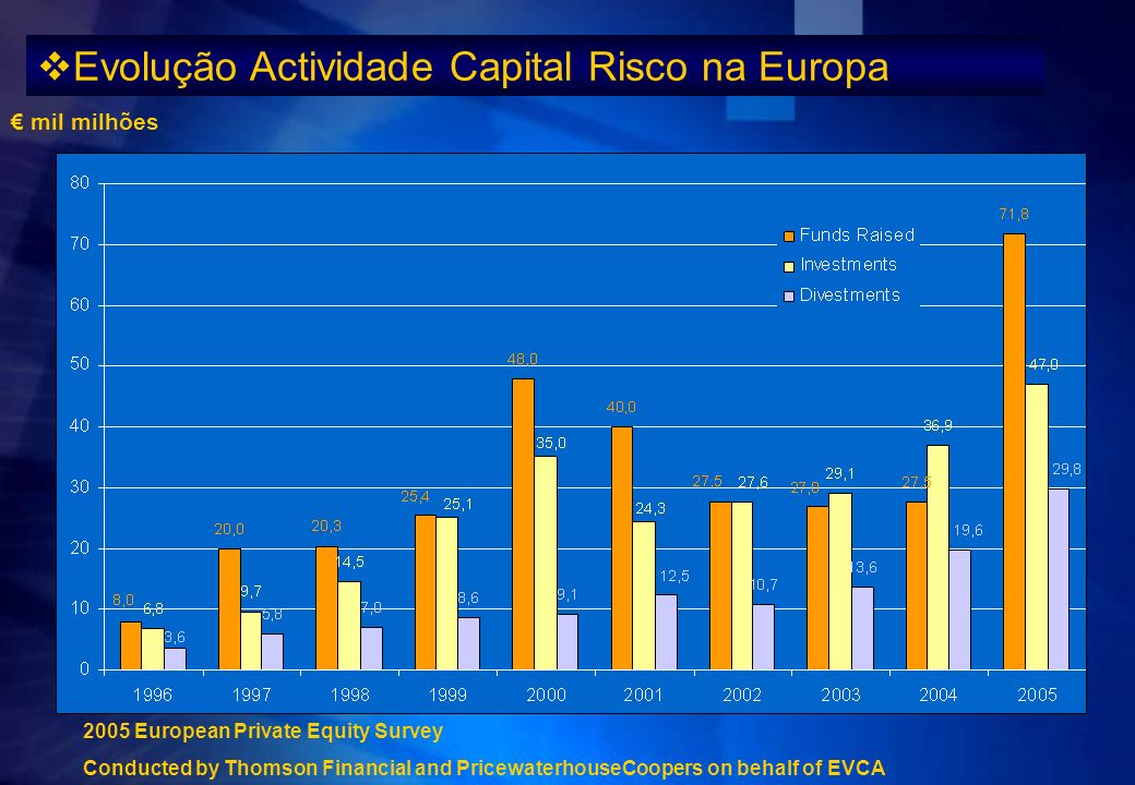 mil milhões 2005 European Private Equity Survey Conducted by Thomson Financial and PricewaterhouseCoopers on behalf of EVCA Evolução Actividade Capita