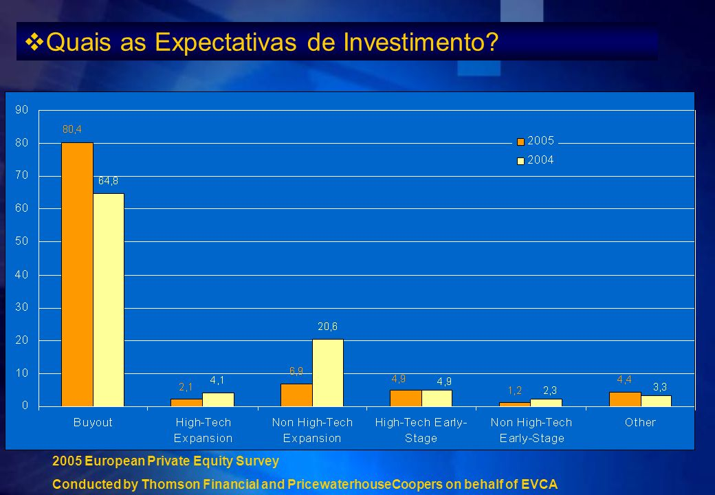 2005 European Private Equity Survey Conducted by Thomson Financial and PricewaterhouseCoopers on behalf of EVCA Quais as Expectativas de Investimento?