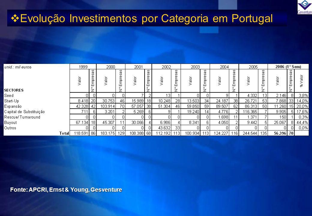 Evolução Investimentos por Categoria em Portugal Fonte: APCRI, Ernst & Young, Gesventure