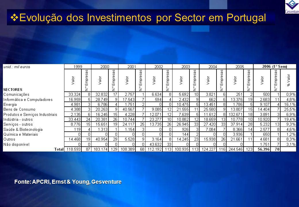 Evolução dos Investimentos por Sector em Portugal Fonte: APCRI, Ernst & Young, Gesventure