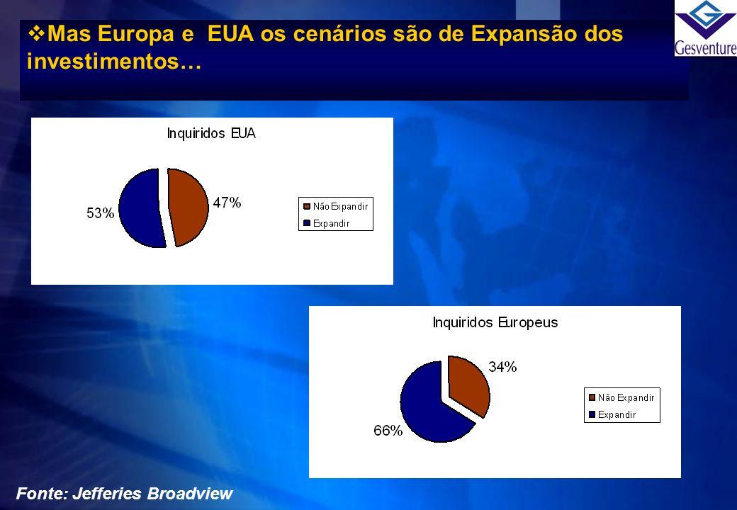 Mas Europa e EUA os cenários são de Expansão dos investimentos… Fonte: Jefferies Broadview