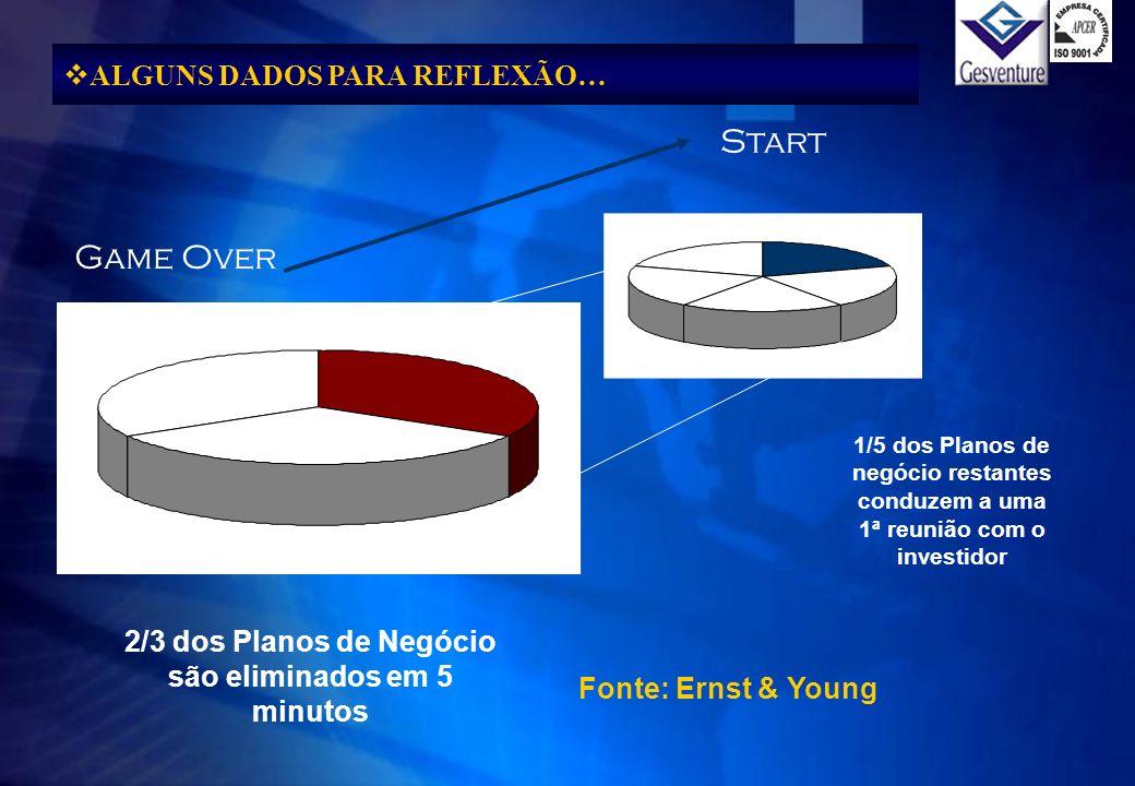 Game Over Start 2/3 dos Planos de Negócio são eliminados em 5 minutos 1/5 dos Planos de negócio restantes conduzem a uma 1ª reunião com o investidor A