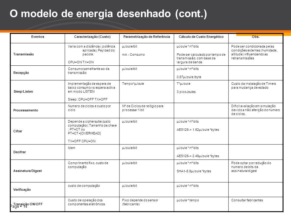 Page 14 O modelo de energia desenhado (cont.) EventosCaracterização (Custo)Parametrização de ReferênciaCálculo de Custo EnergéticoObs. Transmissão Var