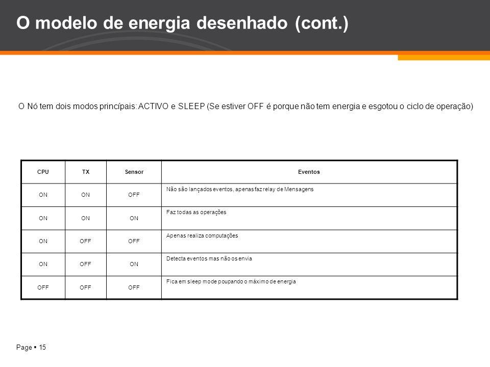 Page 15 O modelo de energia desenhado (cont.) CPUTXSensorEventos ON OFF Não são lançados eventos, apenas faz relay de Mensagens ON Faz todas as operaç