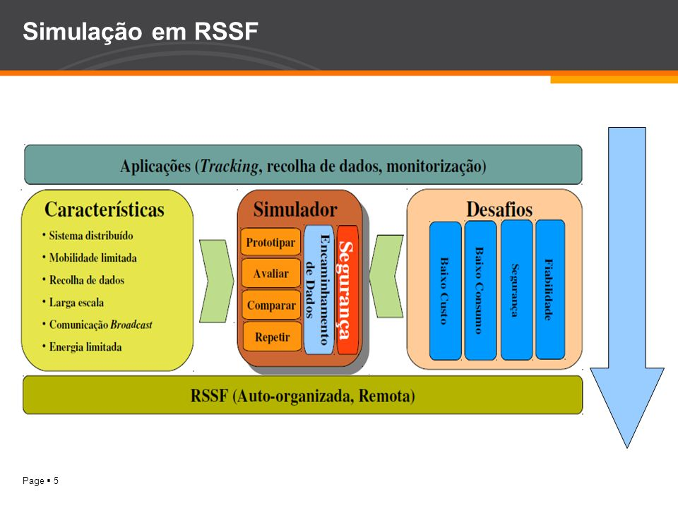 Page 6 Modelo de Energia em RSSF Problemática –Recursos energéticos escassos dadas as dimensões das plataformas e os requisitos de operação (baixo custo, distribuição remota e em grande escala)