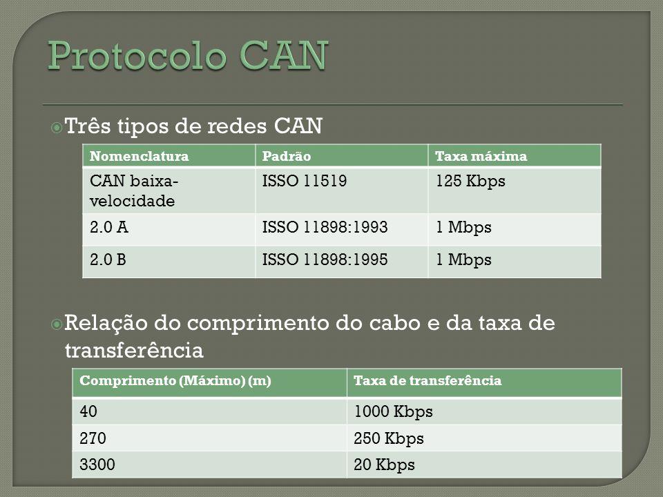 Três tipos de redes CAN Relação do comprimento do cabo e da taxa de transferência NomenclaturaPadrãoTaxa máxima CAN baixa- velocidade ISSO 11519125 Kb