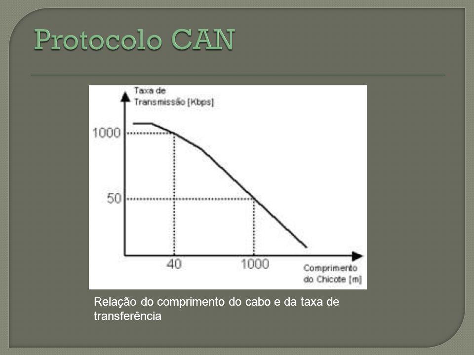 Relação do comprimento do cabo e da taxa de transferência