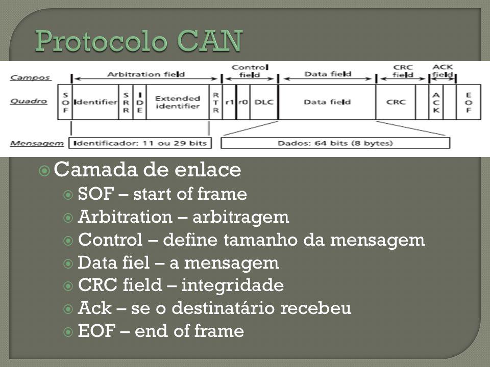 Camada de enlace SOF – start of frame Arbitration – arbitragem Control – define tamanho da mensagem Data fiel – a mensagem CRC field – integridade Ack