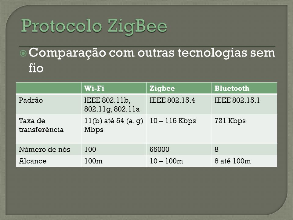 Comparação com outras tecnologias sem fio Wi-FiZigbeeBluetooth PadrãoIEEE 802.11b, 802.11g, 802.11a IEEE 802.15.4IEEE 802.15.1 Taxa de transferência 1