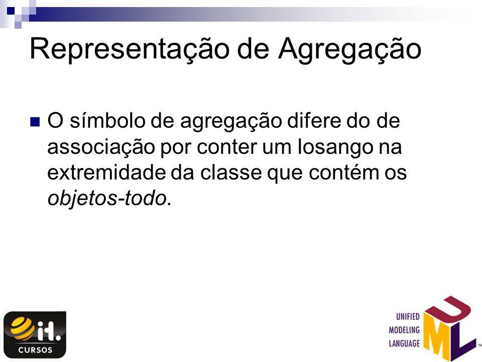 Representação de Agregação O símbolo de agregação difere do de associação por conter um losango na extremidade da classe que contém os objetos-todo.