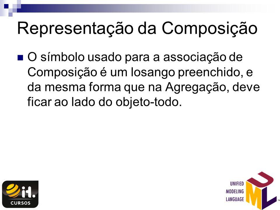 Representação da Composição O símbolo usado para a associação de Composição é um losango preenchido, e da mesma forma que na Agregação, deve ficar ao