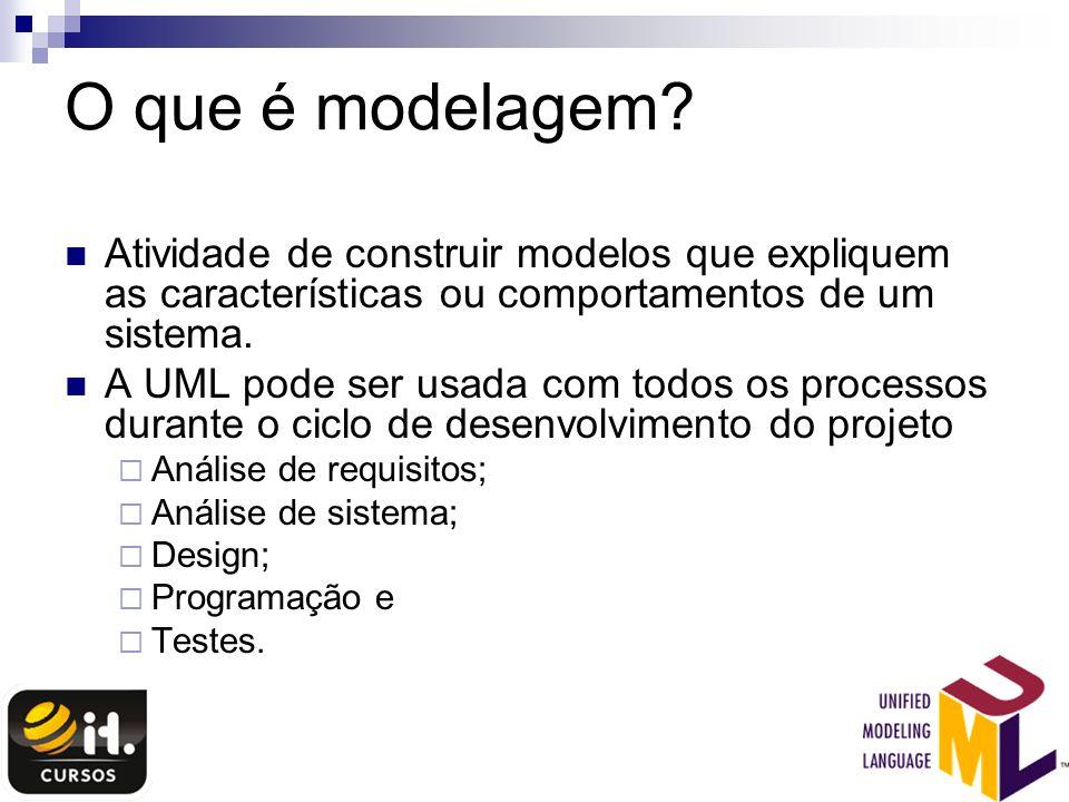 O que é modelagem? Atividade de construir modelos que expliquem as características ou comportamentos de um sistema. A UML pode ser usada com todos os
