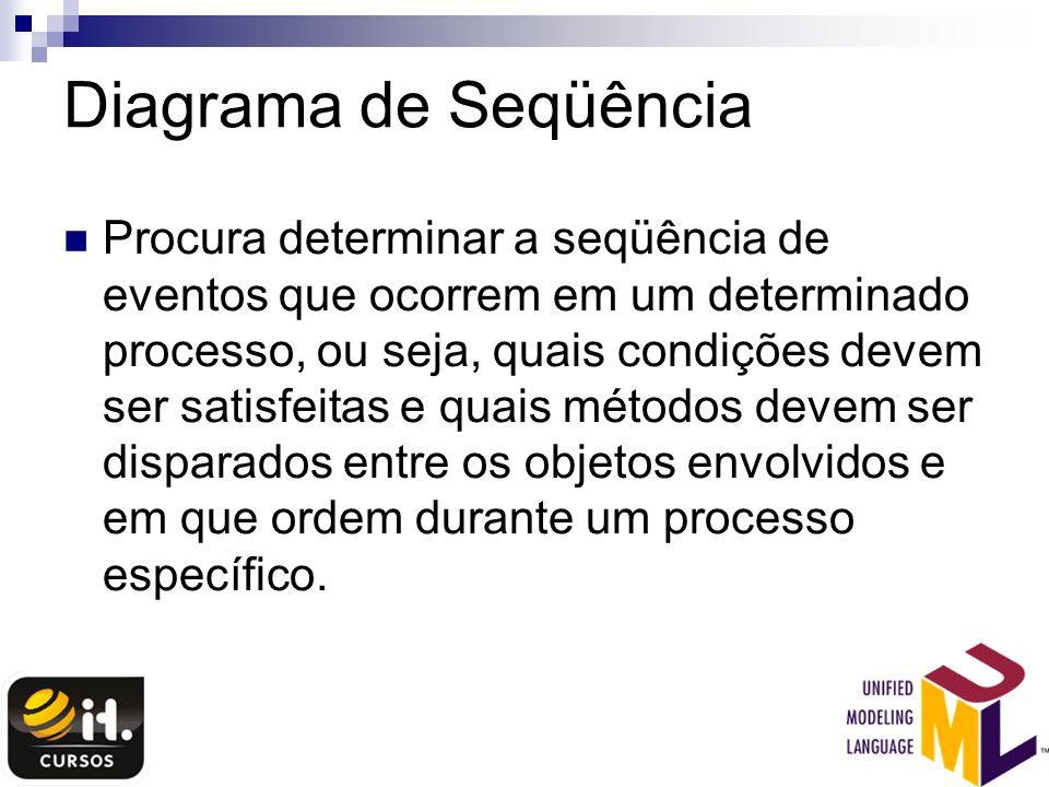 Diagrama de Seqüência Procura determinar a seqüência de eventos que ocorrem em um determinado processo, ou seja, quais condições devem ser satisfeitas