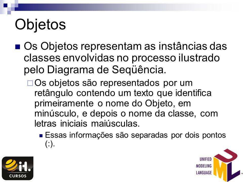 Objetos Os Objetos representam as instâncias das classes envolvidas no processo ilustrado pelo Diagrama de Seqüência. Os objetos são representados por