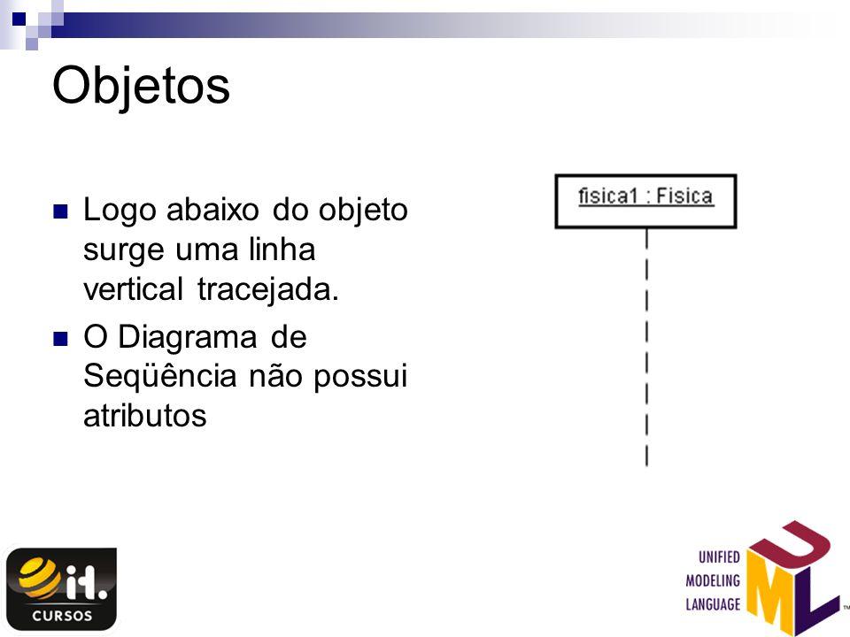 Objetos Logo abaixo do objeto surge uma linha vertical tracejada. O Diagrama de Seqüência não possui atributos