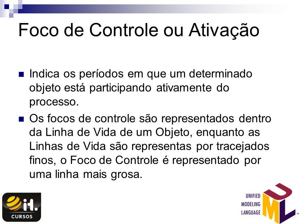 Foco de Controle ou Ativação Indica os períodos em que um determinado objeto está participando ativamente do processo. Os focos de controle são repres
