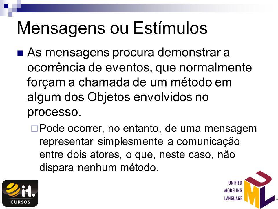 Mensagens ou Estímulos As mensagens procura demonstrar a ocorrência de eventos, que normalmente forçam a chamada de um método em algum dos Objetos env