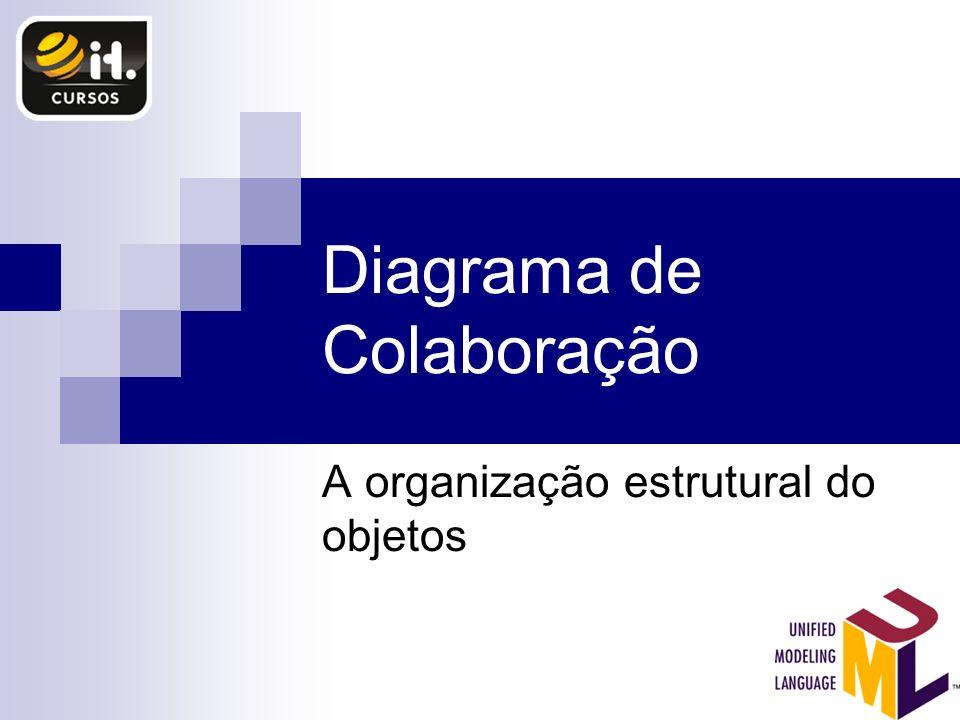 Diagrama de Colaboração A organização estrutural do objetos