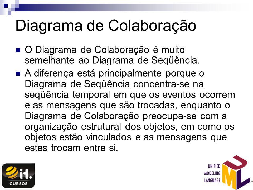 Diagrama de Colaboração O Diagrama de Colaboração é muito semelhante ao Diagrama de Seqüência. A diferença está principalmente porque o Diagrama de Se