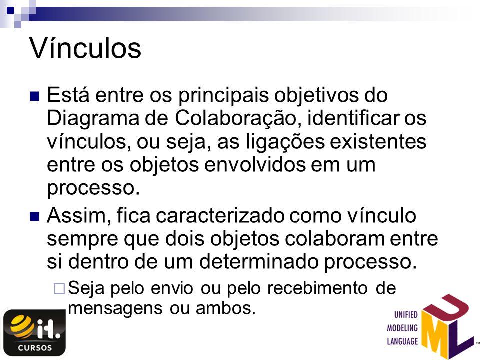 Vínculos Está entre os principais objetivos do Diagrama de Colaboração, identificar os vínculos, ou seja, as ligações existentes entre os objetos envo