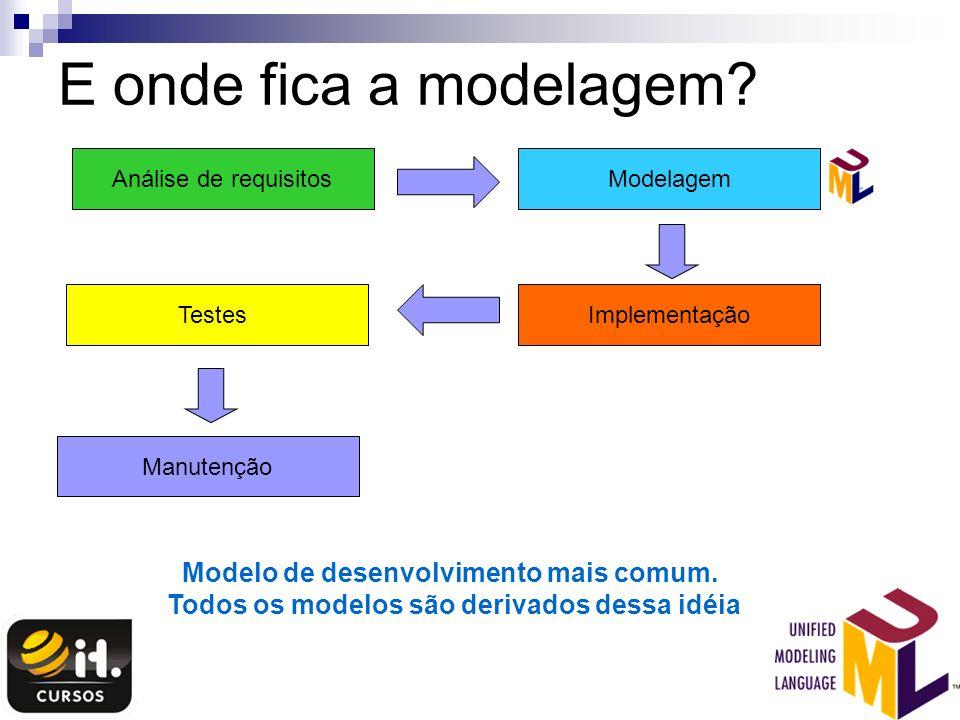 E onde fica a modelagem? Análise de requisitosModelagem ImplementaçãoTestes Manutenção Modelo de desenvolvimento mais comum. Todos os modelos são deri