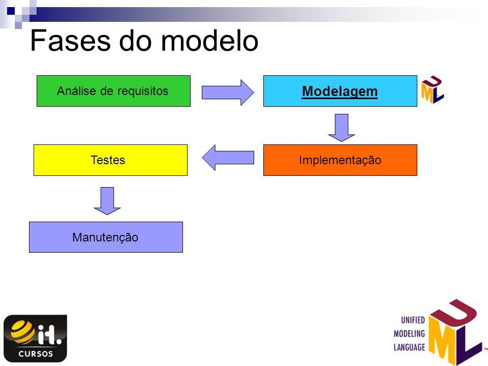 Fases do modelo Análise de requisitos Modelagem ImplementaçãoTestes Manutenção