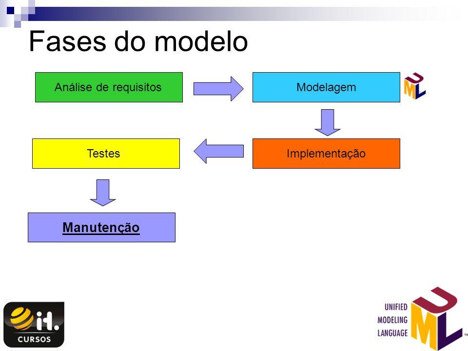 Fases do modelo Análise de requisitosModelagem ImplementaçãoTestes Manutenção