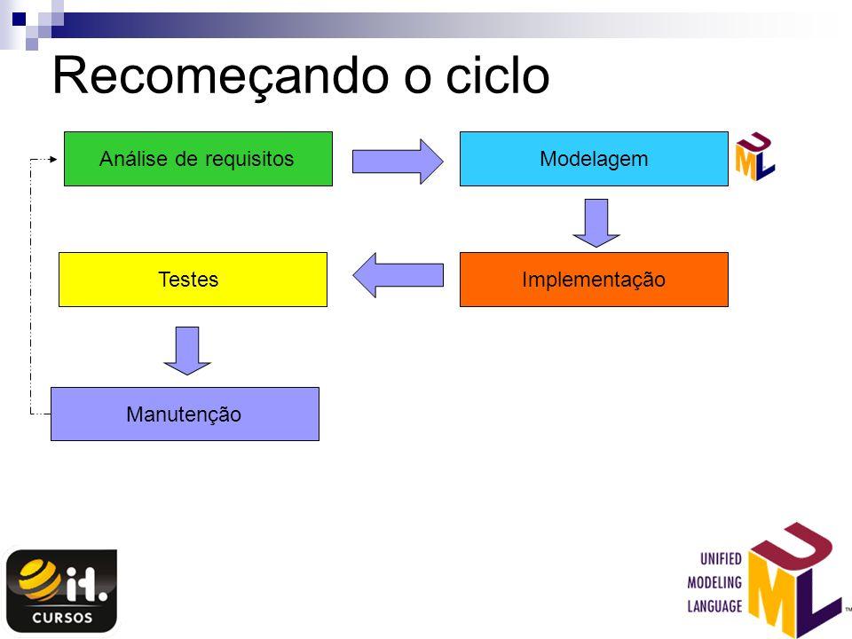 Recomeçando o ciclo Análise de requisitosModelagem ImplementaçãoTestes Manutenção