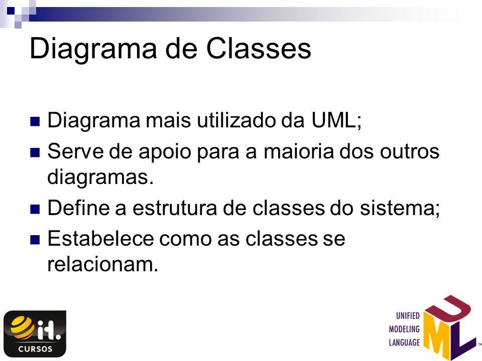 Diagrama de Classes Diagrama mais utilizado da UML; Serve de apoio para a maioria dos outros diagramas. Define a estrutura de classes do sistema; Esta