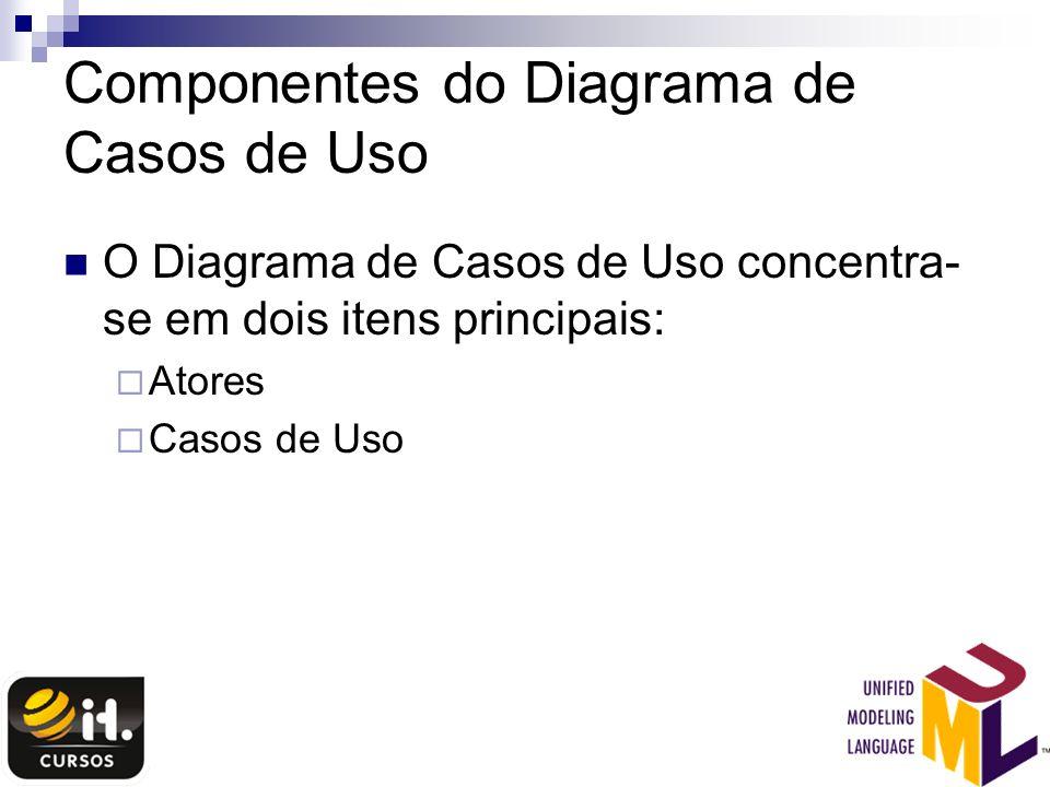 Componentes do Diagrama de Casos de Uso O Diagrama de Casos de Uso concentra- se em dois itens principais: Atores Casos de Uso