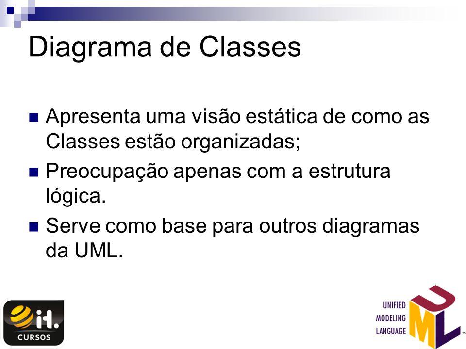 Diagrama de Classes Apresenta uma visão estática de como as Classes estão organizadas; Preocupação apenas com a estrutura lógica. Serve como base para