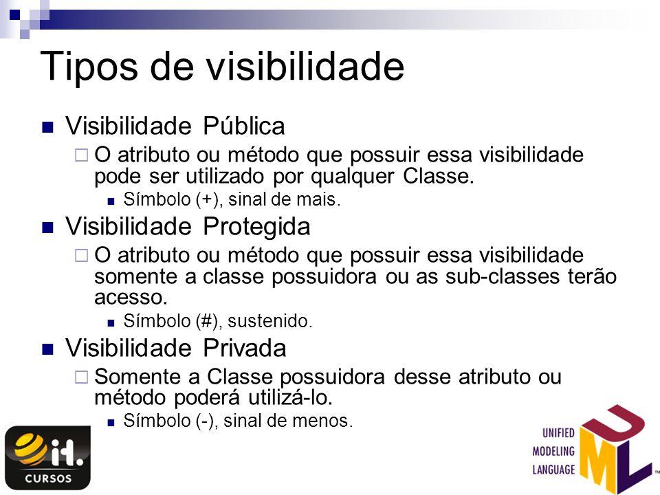Tipos de visibilidade Visibilidade Pública O atributo ou método que possuir essa visibilidade pode ser utilizado por qualquer Classe. Símbolo (+), sin