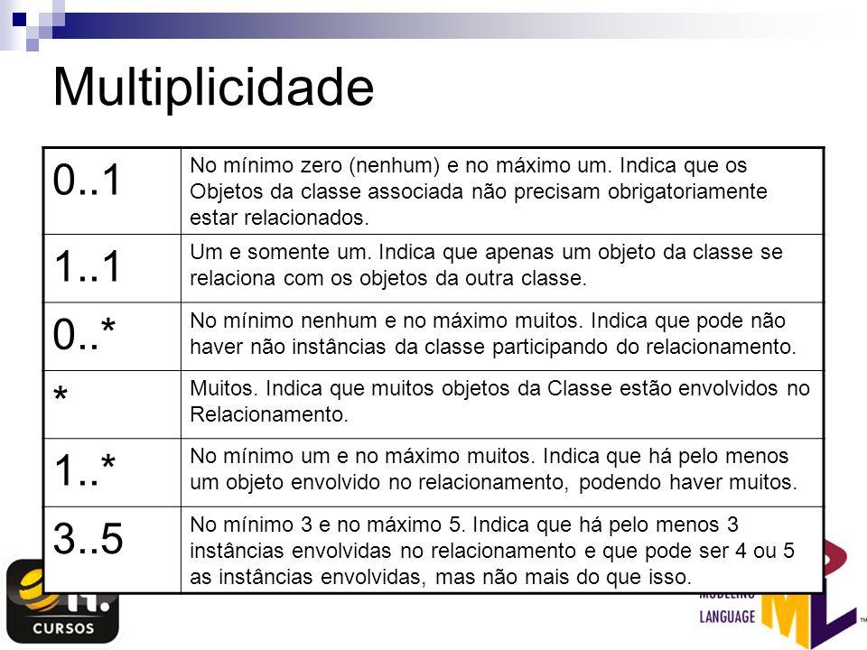 Multiplicidade 0..1 No mínimo zero (nenhum) e no máximo um. Indica que os Objetos da classe associada não precisam obrigatoriamente estar relacionados