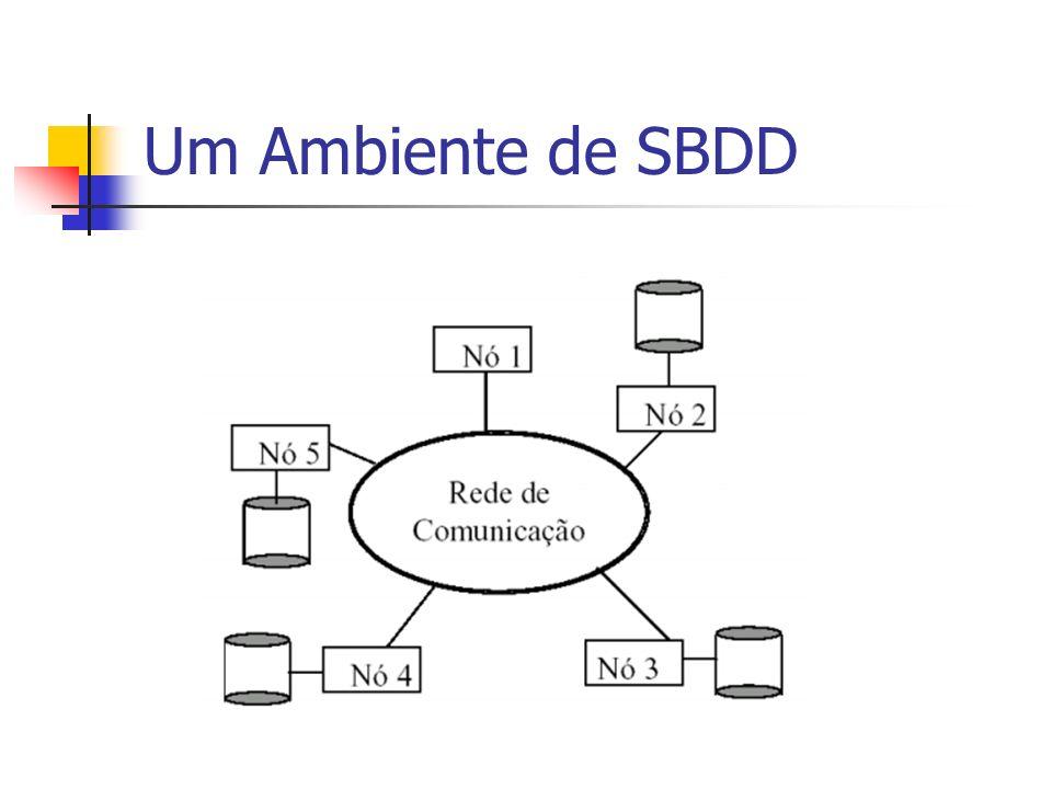 Um Ambiente de SBDD