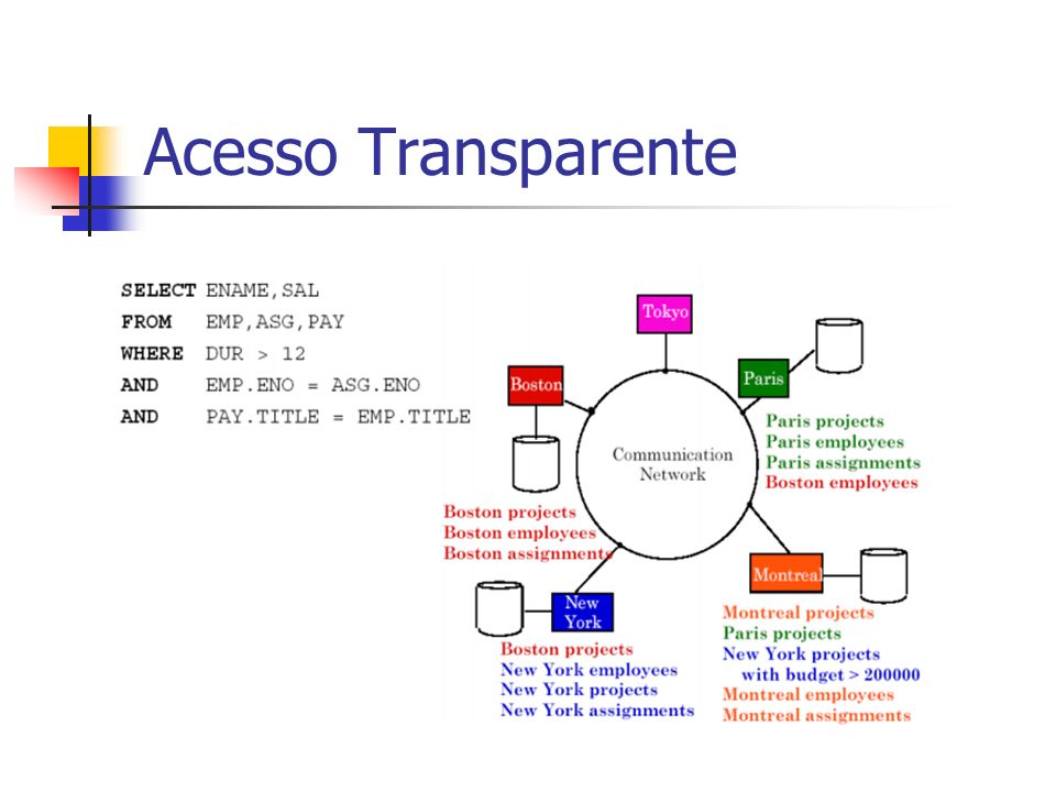 Acesso Transparente