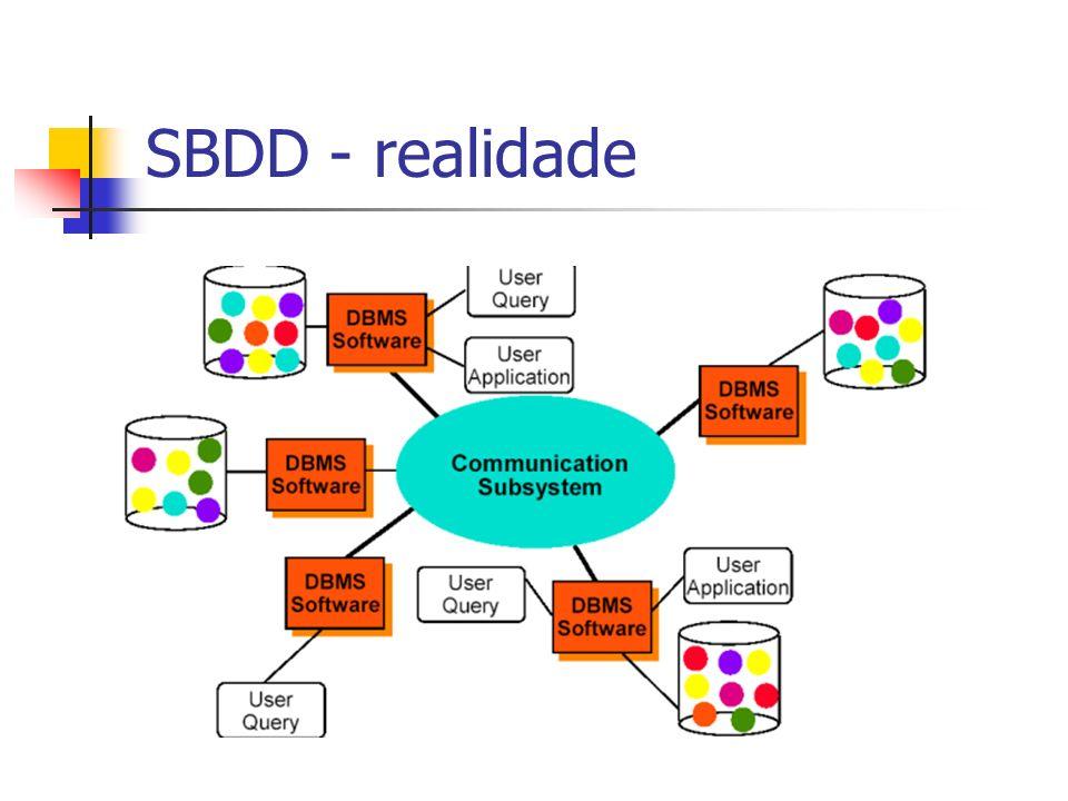 SBDD - realidade