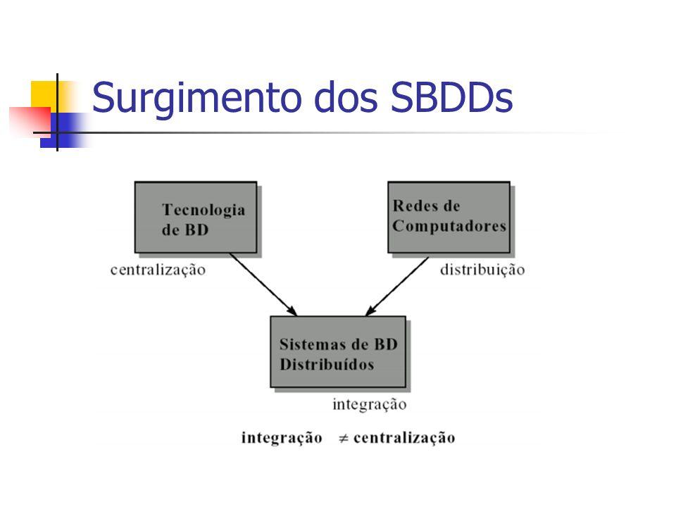 Surgimento dos SBDDs