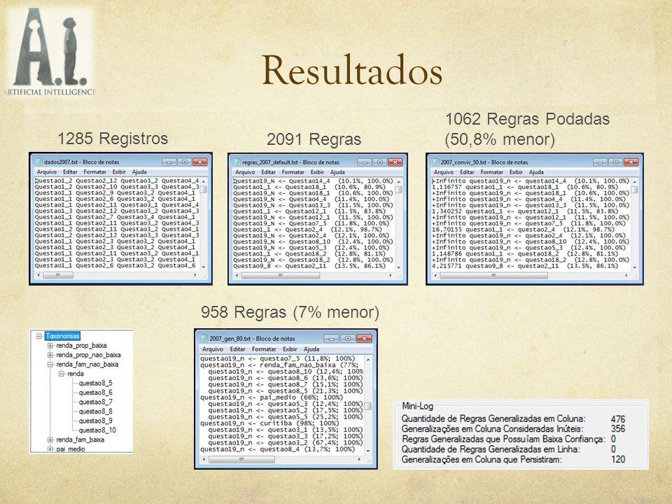 Resultados 2091 Regras 1062 Regras Podadas (50,8% menor) 958 Regras (7% menor) 1285 Registros