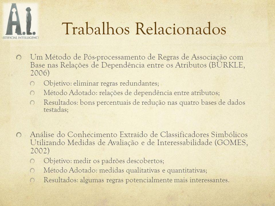 Trabalhos Relacionados Um Método de Pós-processamento de Regras de Associação com Base nas Relações de Dependência entre os Atributos (BÜRKLE, 2006) O