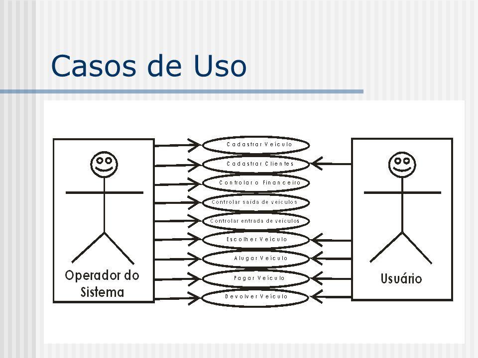Cenários Cenário 1 : Cadastrando Veículos Cenário 2 : Controlando o Financeiro Cenário 3 : Alugando o Veículo Cenário 4 : Devolução e Pagamento do Veículo