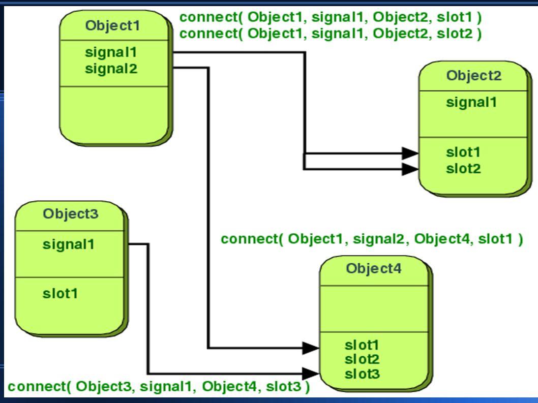 – Um signal pode ser conectado a outro signal.– Conexões podem ser removidas com disconnect.
