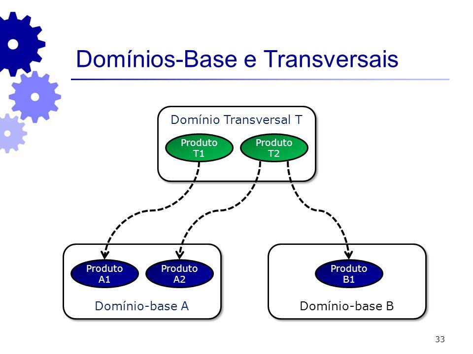 33 Domínio-base A Domínio-base B Produto A1 Domínios-Base e Transversais Produto A2 Produto B1 Domínio Transversal T Produto T1 Produto T2